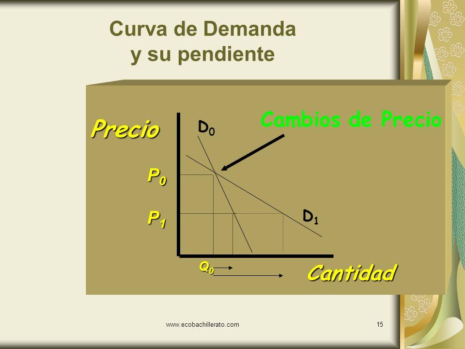 www.ecobachillerato.com14 Curva de Demanda Cantidad Precio P0P0P0P0 P1P1P1P1 Q0Q0Q0Q0 Q1Q1Q1Q1 Cambios de Precio 5 0