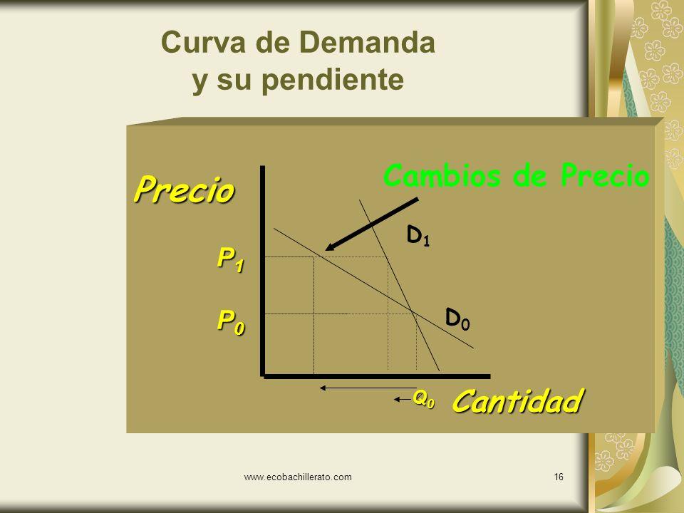 www.ecobachillerato.com15 Curva de Demanda y su pendiente Cantidad Precio P0P0P0P0 P1P1P1P1 Q0Q0Q0Q0 Cambios de Precio D0D0 D1D1