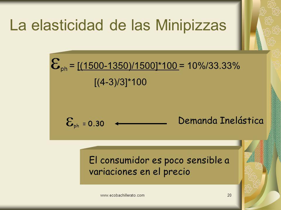 www.ecobachillerato.com19 Ejemplo Supongamos que un alza en el precio de las Minipizzas de 3 a 4 provoca una disminución en la cantidad demandada de 1