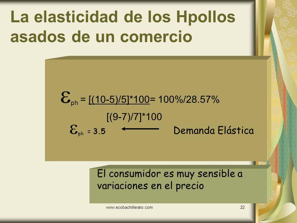 www.ecobachillerato.com21 Ejemplo Supongamos que un alza en el precio de los pollos asados de un comercio es de 7 a 9 y provoca una disminución en la