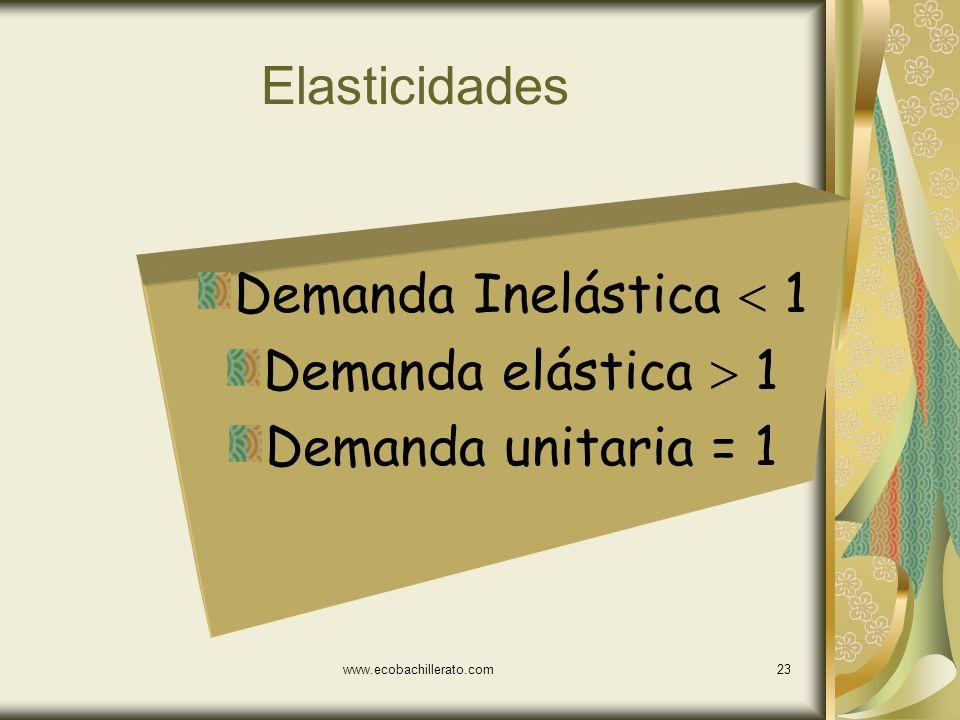 www.ecobachillerato.com22 La elasticidad de los Hpollos asados de un comercio ph = [(10-5)/5]*100= 100%/28.57% [(9-7)/7]*100 ph = 3.5 El consumidor es
