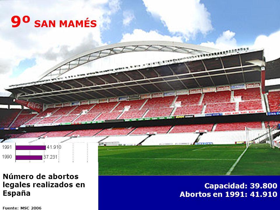 9º SAN MAMÉS Capacidad: 39.800 9º SAN MAMÉS Número de abortos legales realizados en España Fuente: MSC 2006 Capacidad: 39.800 Abortos en 1991: 41.910
