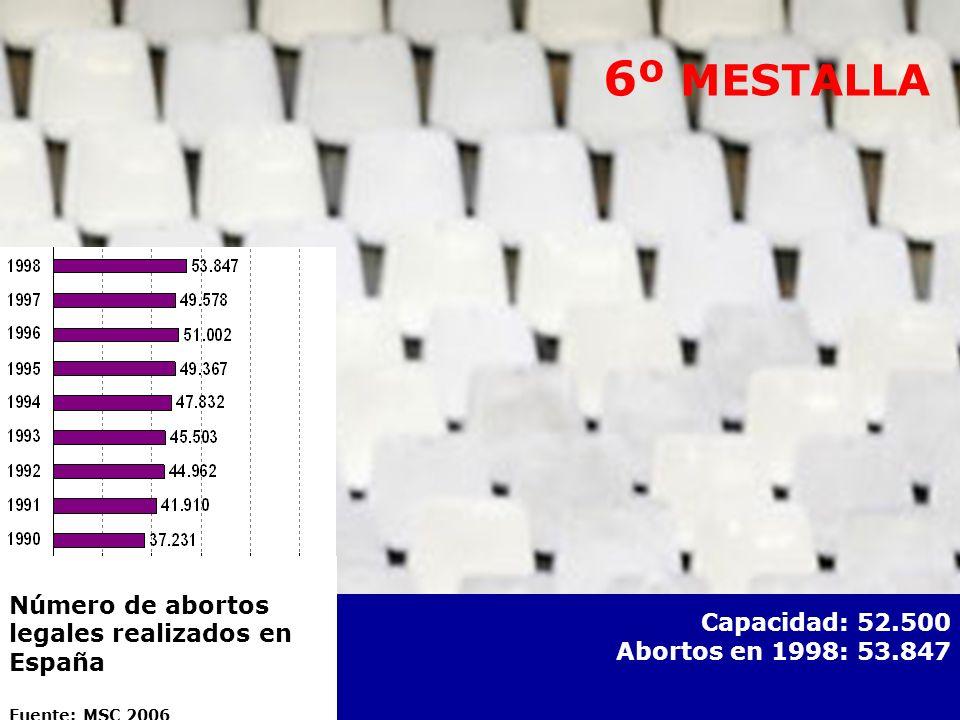 Capacidad: 52.500 MESTALLA 6º MESTALLA Capacidad: 52.500 Abortos en 1998: 53.847 Número de abortos legales realizados en España Fuente: MSC 2006 6º ME