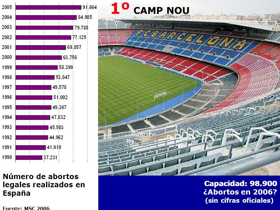 1º CAMP NOU Capacidad: 98.900 ¿Abortos en 2006? (sin cifras oficiales) 1º CAMP NOU Número de abortos legales realizados en España Fuente: MSC 2006