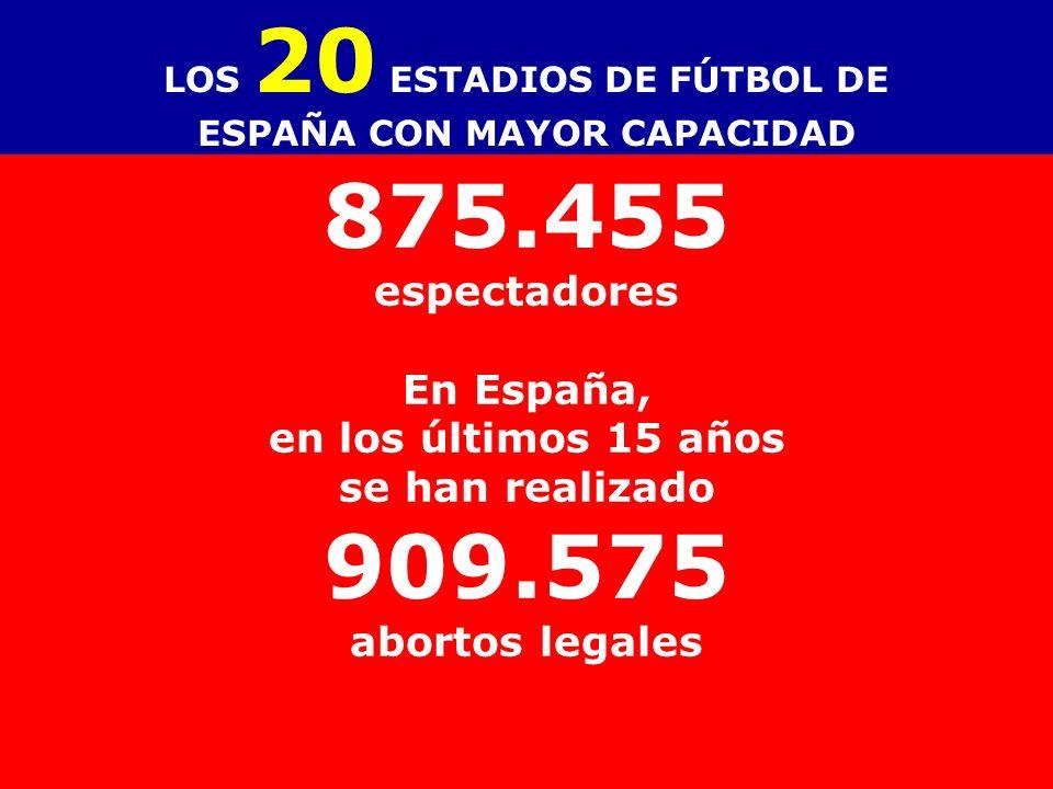 No. EstadioCiudad Año de inaug. CapacidadEquipo(s) 1Camp NouBarcelona195798.900FC Barcelona 2Estadio Santiago BernabéuMadrid192480.355Real Madrid 3Est