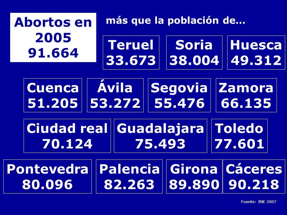 Badajoz 143.748 Logroño 147.036 Huelva 145.763 Albacete 161.508 Castellón 172.110 Salamanca 159.754 Cádiz 130.561 León 136.985 Tarragona 131.158 909.575 ABORTOS EN LOS ÚLTIMOS 15 AÑOS POBLACIONES ESPAÑOLAS CON MENOS DE 909.575 HABITANTES Vitoria 227.568 A Coruña 243.320 Granada 237.929 Tenerife 223.148 Almería 185.309 San Sebastián 183.308 Oviedo 214.883 Lleida 125.677 Jaén 116.769 Lugo 93.450 Orense 108.137 Alicante 322.431 Córdoba 322.867 Valladolid 319.943 Bilbao 354.145 Burgos 173.676 Pamplona 195.769 Santander 182.926 Mallorca 375.048 Las Palmas 377.056 Murcia 416.996 Sevilla 704.414 Málaga 560.631 Zaragoza 649.181 Valencia 805.304 SÓLO BARCELONA Y MADRID SUPERAN EN HABITANTES EL NÚMERO DE ABORTOS REALIZADOS EN ESPAÑA EN LOS ÚLTIMOS 15 AÑOS Fuente: INE 2007