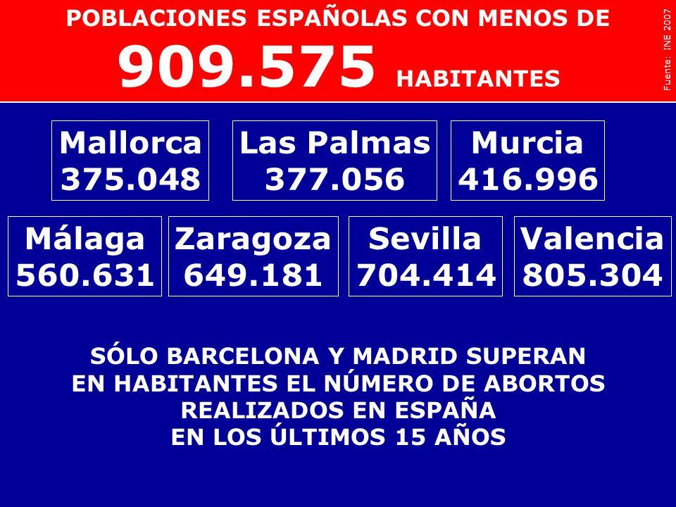 Badajoz 143.748 Logroño 147.036 Huelva 145.763 Albacete 161.508 Castellón 172.110 Salamanca 159.754 Cádiz 130.561 León 136.985 Tarragona 131.158 909.5