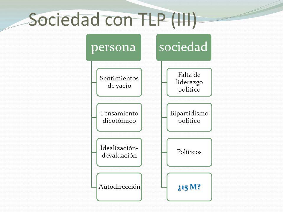 Sociedad con TLP (III) persona Sentimientos de vacío Pensamiento dicotómico Idealización- devaluación Autodirección sociedad Falta de liderazgo político Bipartidismo político Políticos ¿15 M?