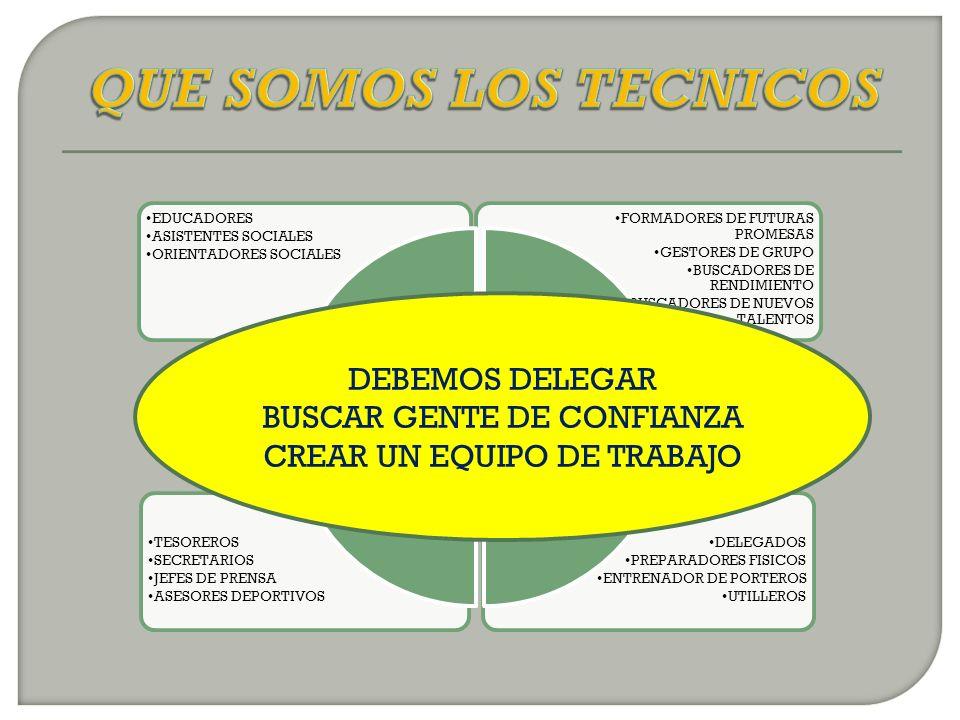 DELEGADOS PREPARADORES FISICOS ENTRENADOR DE PORTEROS UTILLEROS TESOREROS SECRETARIOS JEFES DE PRENSA ASESORES DEPORTIVOS FORMADORES DE FUTURAS PROMESAS GESTORES DE GRUPO BUSCADORES DE RENDIMIENTO BUSCADORES DE NUEVOS TALENTOS EDUCADORES ASISTENTES SOCIALES ORIENTADORES SOCIALES LABOR SOCIAL LABOR ESPECIFICA LABOR DE EQUIPO TECNICO LABOR DIRECTIVA DEBEMOS DELEGAR BUSCAR GENTE DE CONFIANZA CREAR UN EQUIPO DE TRABAJO