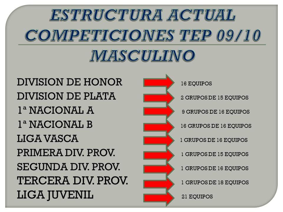 DIVISION DE HONOR 16 EQUIPOS DIVISION DE PLATA 2 GRUPOS DE 15 EQUIPOS 1ª NACIONAL A 9 GRUPOS DE 16 EQUIPOS 1ª NACIONAL B 16 GRUPOS DE 16 EQUIPOS LIGA VASCA 1 GRUPOS DE 16 EQUIPOS PRIMERA DIV.