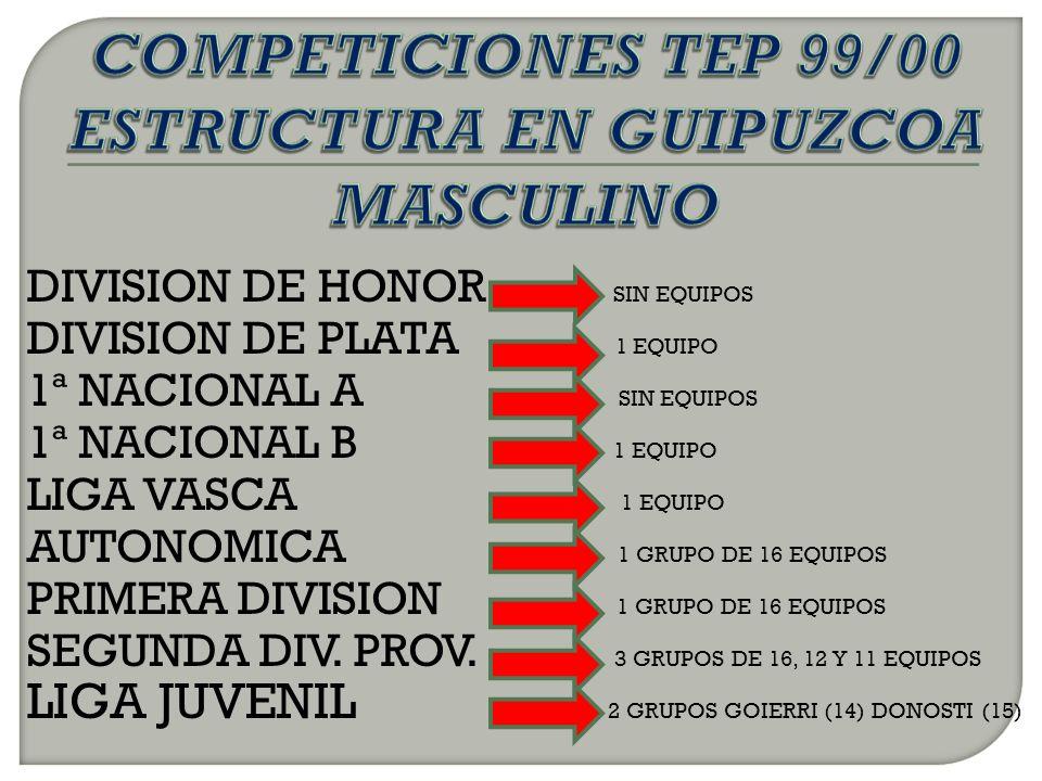 DIVISION DE HONOR SIN EQUIPOS DIVISION DE PLATA 1 EQUIPO 1ª NACIONAL A SIN EQUIPOS 1ª NACIONAL B 1 EQUIPO LIGA VASCA 1 EQUIPO AUTONOMICA 1 GRUPO DE 16 EQUIPOS PRIMERA DIVISION 1 GRUPO DE 16 EQUIPOS SEGUNDA DIV.