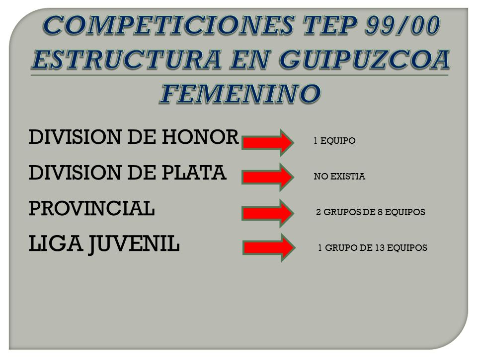 DIVISION DE HONOR SIN EQUIPOS DIVISION DE PLATA SIN EQUIPOS 1ª NACIONAL A 2 EQUIPOS 1ª NACIONAL B 11 EQUIPOS LIGA VASCA 3 EQUIPOS PRIMERA DIV.
