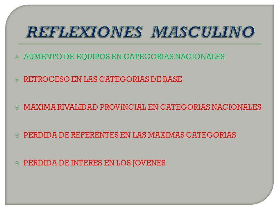 AUMENTO DE EQUIPOS EN CATEGORIAS NACIONALES RETROCESO EN LAS CATEGORIAS DE BASE MAXIMA RIVALIDAD PROVINCIAL EN CATEGORIAS NACIONALES PERDIDA DE REFERENTES EN LAS MAXIMAS CATEGORIAS PERDIDA DE INTERES EN LOS JOVENES