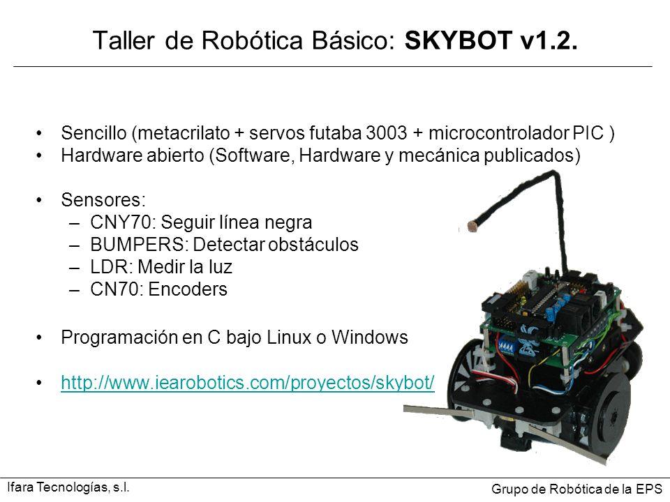 Sencillo (metacrilato + servos futaba 3003 + microcontrolador PIC ) Hardware abierto (Software, Hardware y mecánica publicados) Sensores: –CNY70: Seguir línea negra –BUMPERS: Detectar obstáculos –LDR: Medir la luz –CN70: Encoders Programación en C bajo Linux o Windows http://www.iearobotics.com/proyectos/skybot/ Taller de Robótica Básico: SKYBOT v1.2.