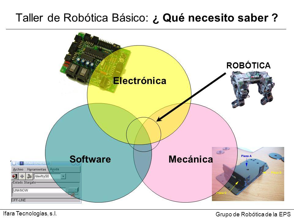 Taller de Robótica Básico: ¿ Qué necesito saber ? Electrónica SoftwareMecánica ROBÓTICA Ifara Tecnologías, s.l. Grupo de Robótica de la EPS