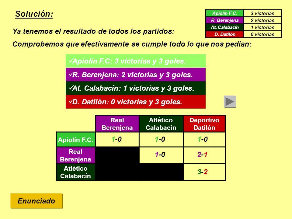 Solución: Enunciado Real Berenjena Atlético Calabacín Deportivo Datilón Apiolín F.C. Real Berenjena Atlético Calabacín 1-0 x-1 x-2 1-0 Apiolín F.C. 3