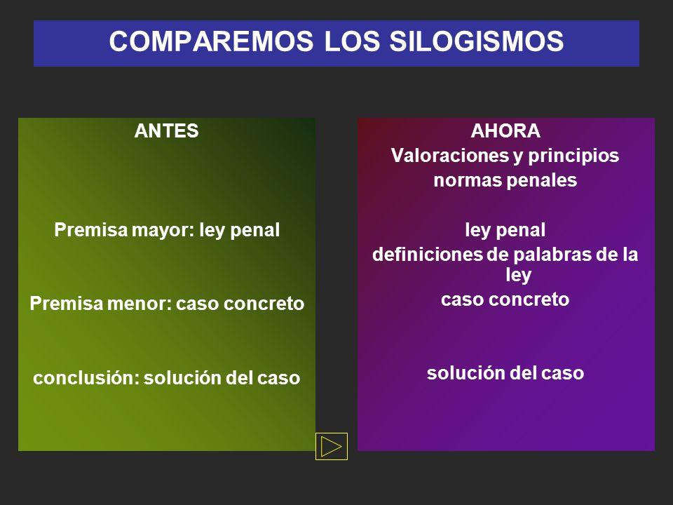COMPAREMOS LOS SILOGISMOS ANTES Premisa mayor: ley penal Premisa menor: caso concreto conclusión: solución del caso AHORA Valoraciones y principios no