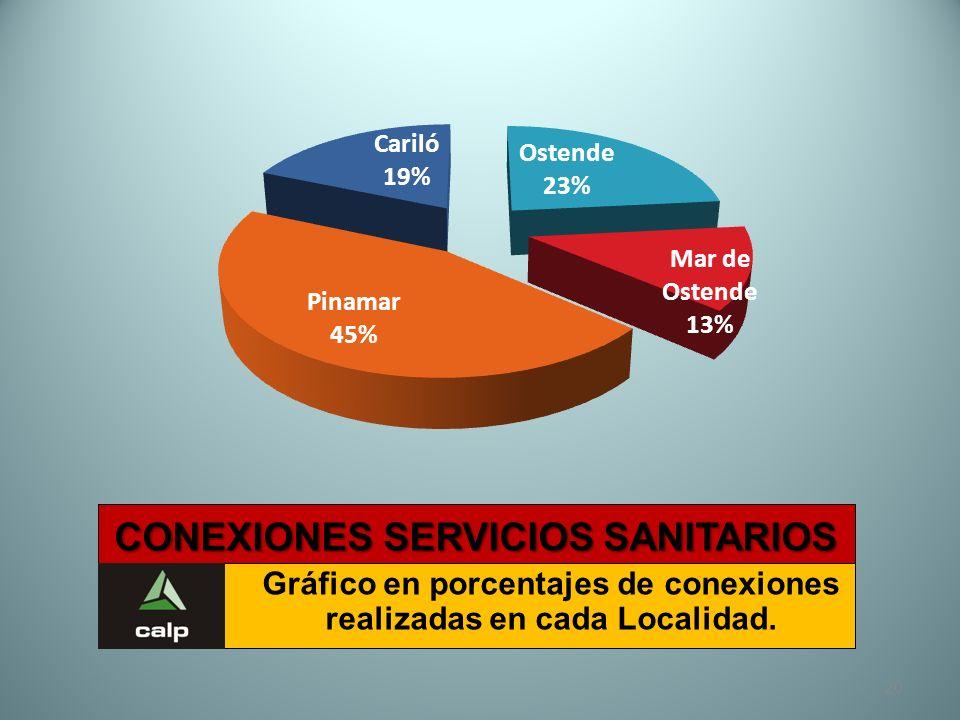 20 CONEXIONES SERVICIOS SANITARIOS Gráfico en porcentajes de conexiones realizadas en cada Localidad.