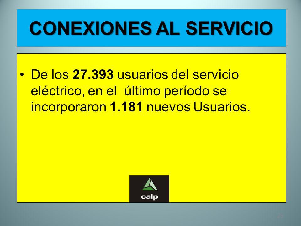23 CONEXIONES AL SERVICIO De los 27.393 usuarios del servicio eléctrico, en el último período se incorporaron 1.181 nuevos Usuarios.
