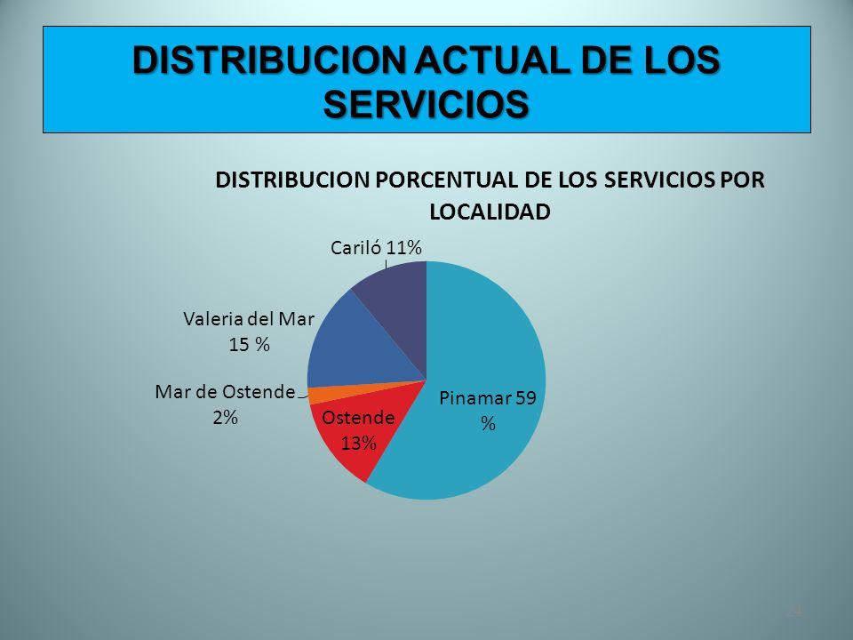 24 DISTRIBUCION ACTUAL DE LOS SERVICIOS