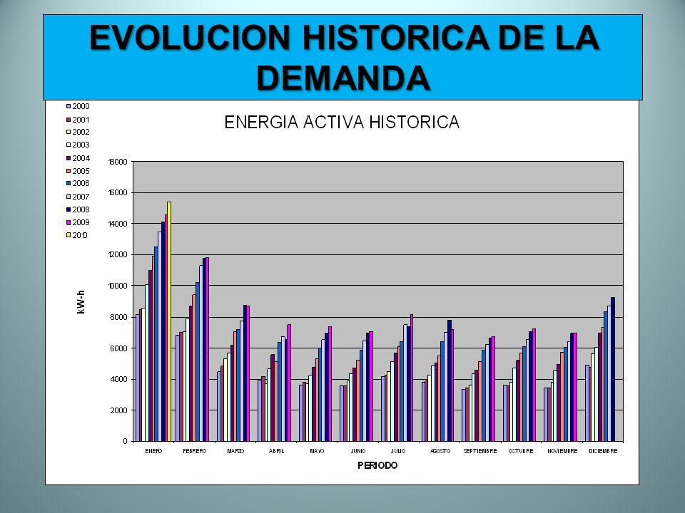 27 EVOLUCION HISTORICA DE LA DEMANDA