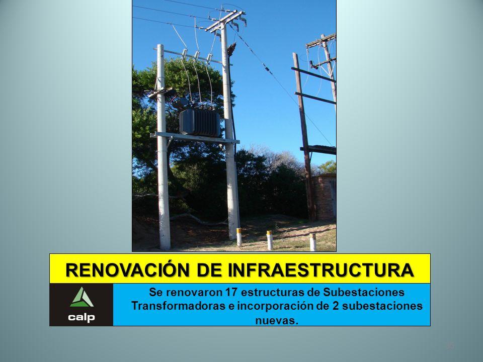 35 RENOVACIÓN DE INFRAESTRUCTURA Se renovaron 17 estructuras de Subestaciones Transformadoras e incorporación de 2 subestaciones nuevas.