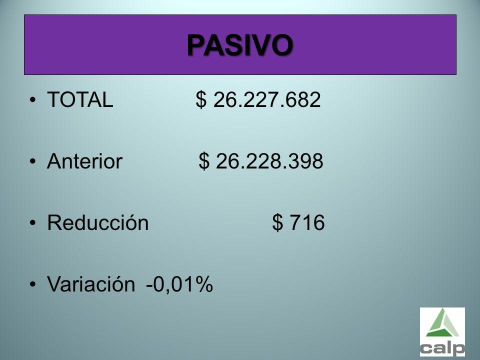 49 PASIVO TOTAL $ 26.227.682 Anterior $ 26.228.398 Reducción $ 716 Variación -0,01%