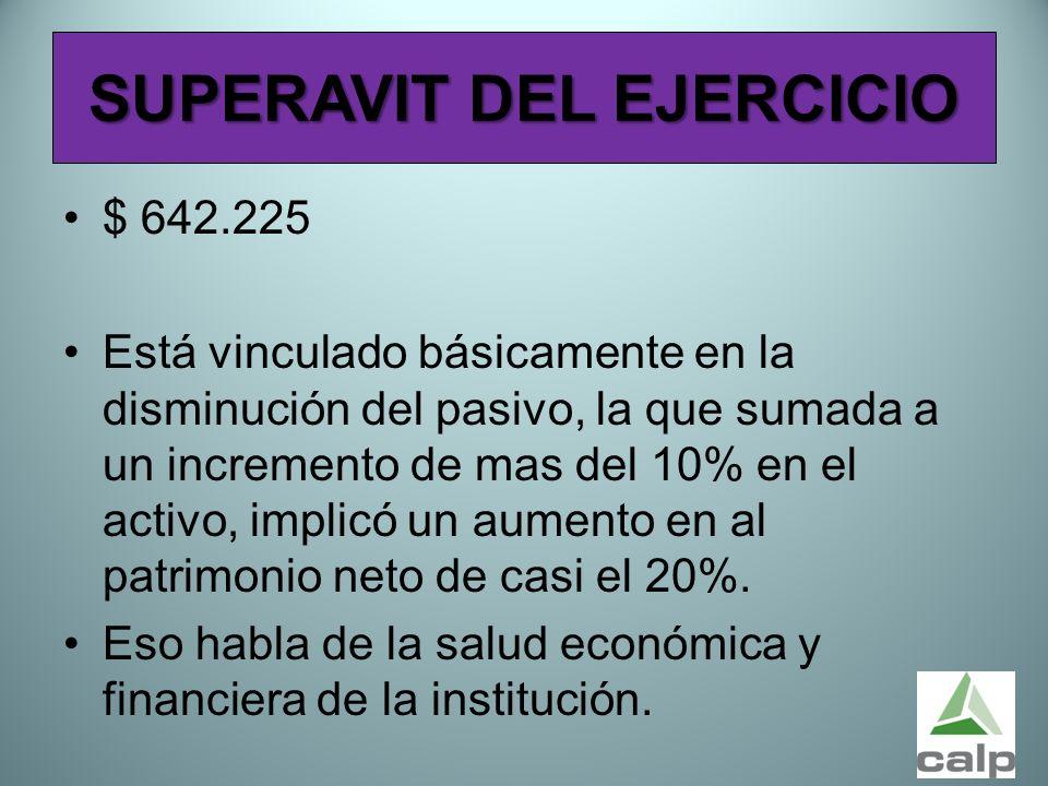 51 SUPERAVIT DEL EJERCICIO $ 642.225 Está vinculado básicamente en la disminución del pasivo, la que sumada a un incremento de mas del 10% en el activ