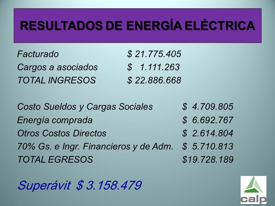 52 RESULTADOS DE ENERGÍA ELÉCTRICA Facturado$ 21.775.405 Cargos a asociados$ 1.111.263 TOTAL INGRESOS$ 22.886.668 Costo Sueldos y Cargas Sociales$ 4.7