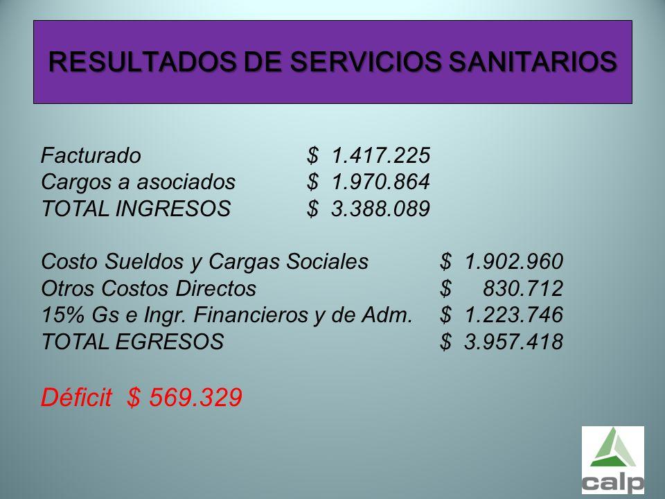 53 RESULTADOS DE SERVICIOS SANITARIOS Facturado$ 1.417.225 Cargos a asociados$ 1.970.864 TOTAL INGRESOS$ 3.388.089 Costo Sueldos y Cargas Sociales$ 1.
