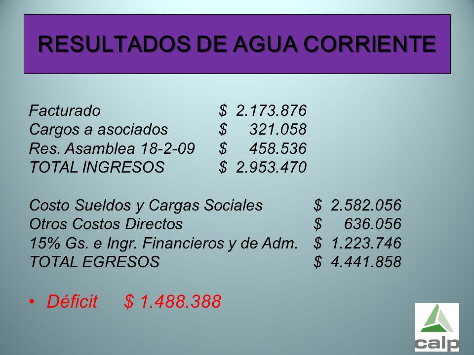 54 RESULTADOS DE AGUA CORRIENTE Facturado$ 2.173.876 Cargos a asociados$ 321.058 Res. Asamblea 18-2-09 $ 458.536 TOTAL INGRESOS$ 2.953.470 Costo Sueld
