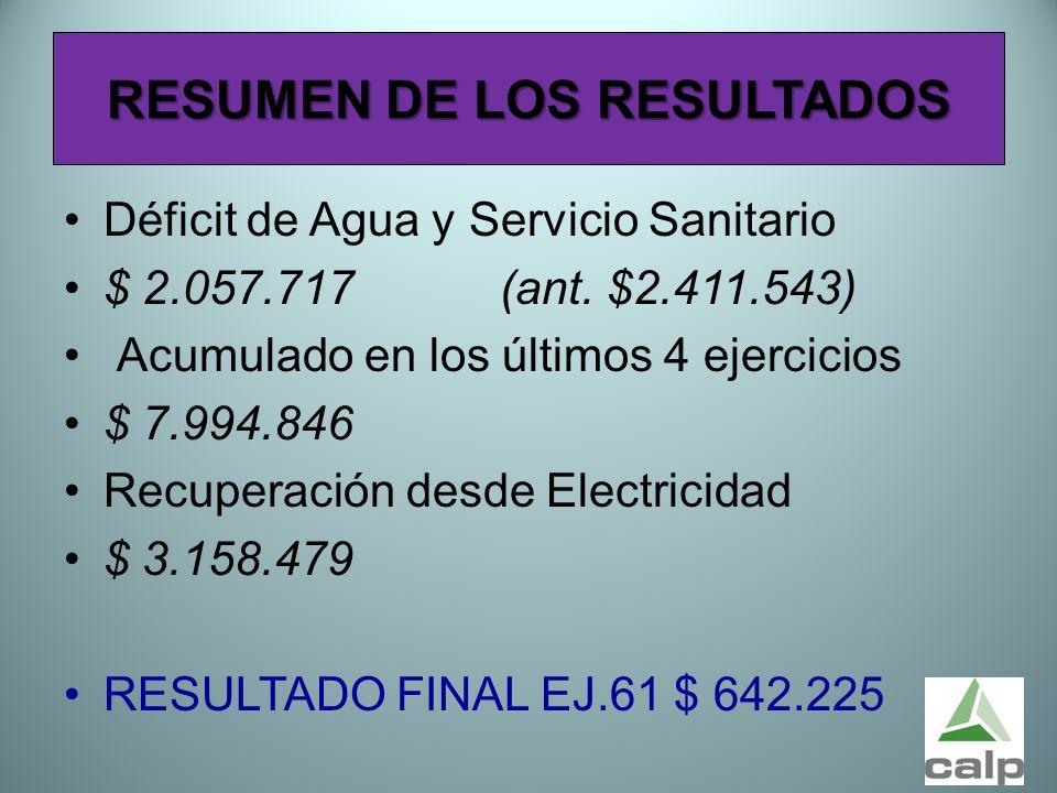 55 RESUMEN DE LOS RESULTADOS Déficit de Agua y Servicio Sanitario $ 2.057.717 (ant. $2.411.543) Acumulado en los últimos 4 ejercicios $ 7.994.846 Recu