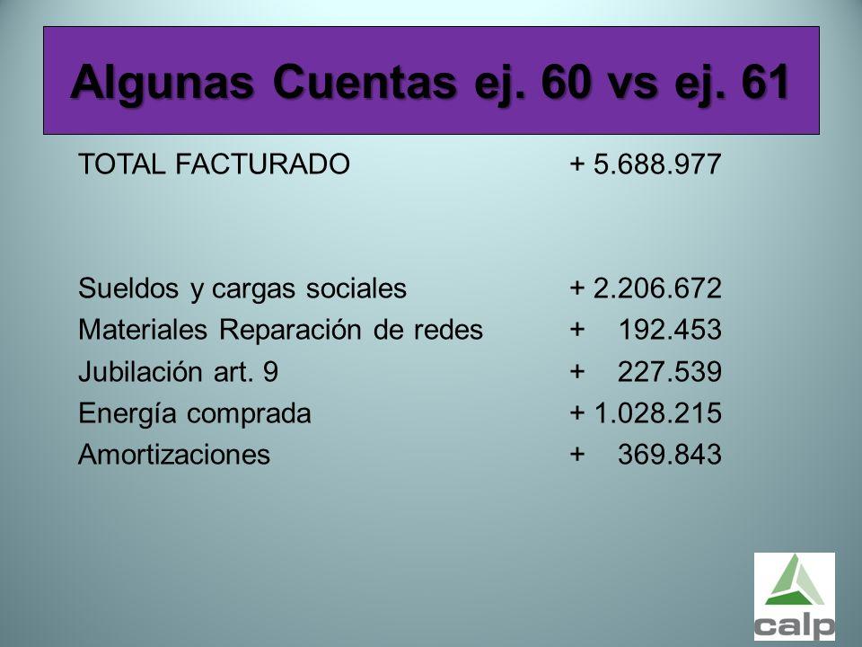 56 Algunas Cuentas ej. 60 vs ej. 61 TOTAL FACTURADO + 5.688.977 Sueldos y cargas sociales+ 2.206.672 Materiales Reparación de redes+ 192.453 Jubilació