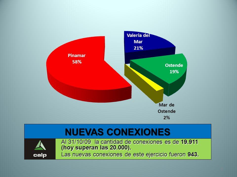 6 NUEVAS CONEXIONES Al 31/10/09 la cantidad de conexiones es de 19.911 (hoy superan las 20.000). Las nuevas conexiones de este ejercicio fueron 943.