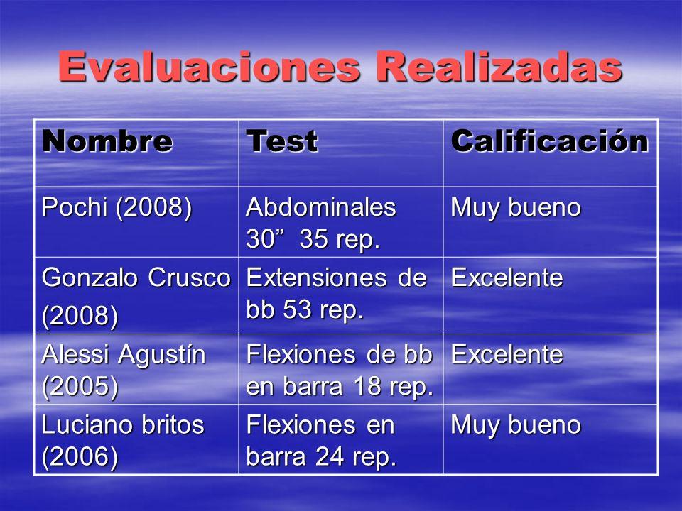 Evaluaciones Realizadas NombreTestCalificación Pochi (2008) Abdominales 30 35 rep. Muy bueno Gonzalo Crusco (2008) Extensiones de bb 53 rep. Excelente