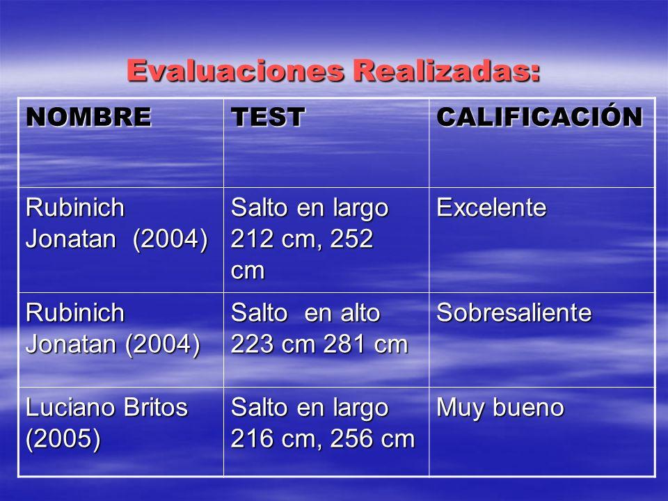 Evaluaciones Realizadas: NOMBRETESTCALIFICACIÓN Rubinich Jonatan (2004) Salto en largo 212 cm, 252 cm Excelente Rubinich Jonatan (2004) Salto en alto