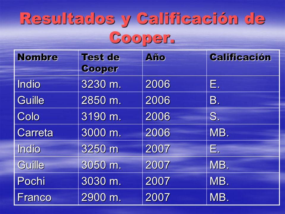 Resultados y Calificación de Cooper. Nombre Test de Cooper AñoCalificación Indio 3230 m. 2006E. Guille 2850 m. 2006B. Colo 3190 m. 2006S. Carreta 3000