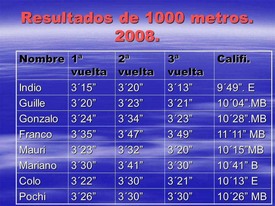 Resultados de 1000 metros. 2008. Nombre 1ª vuelta 2ª vuelta 3ª vuelta Califi. Indio3´153´203´13 9´49. E Guille3´203´233´2110´04.MB Gonzalo3´243´343´23
