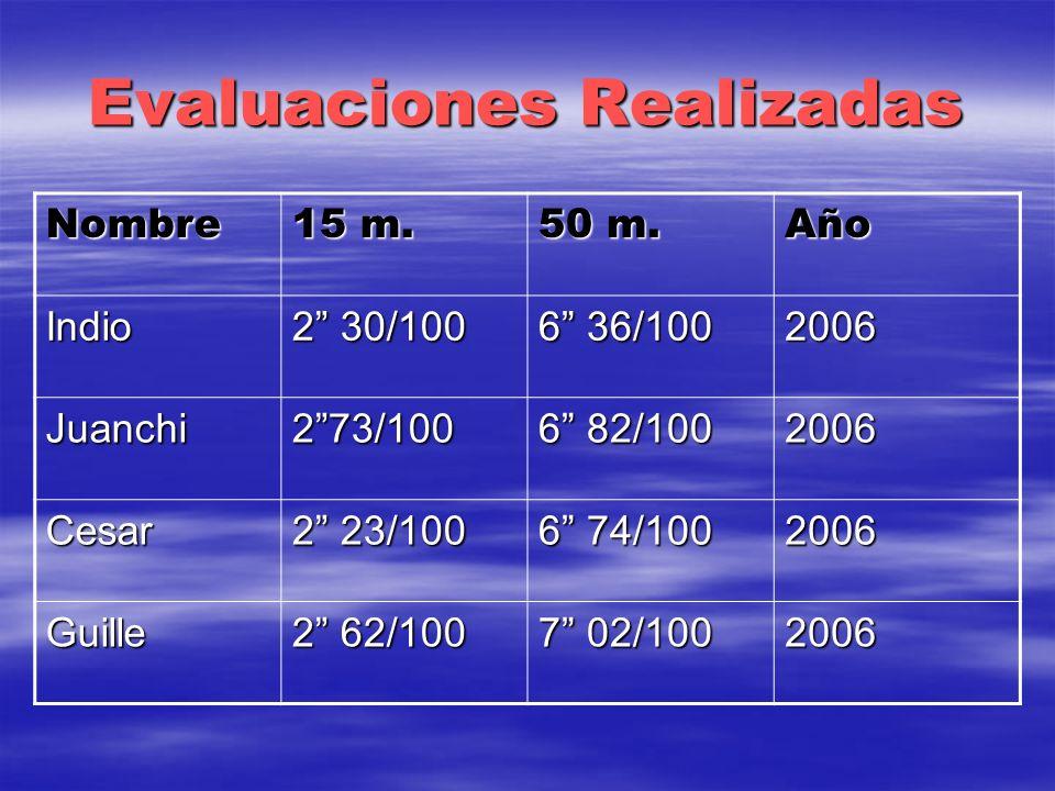 Evaluaciones Realizadas Nombre 15 m. 50 m. Año Indio 2 30/100 6 36/100 2006 Juanchi273/100 6 82/100 2006 Cesar 2 23/100 6 74/100 2006 Guille 2 62/100