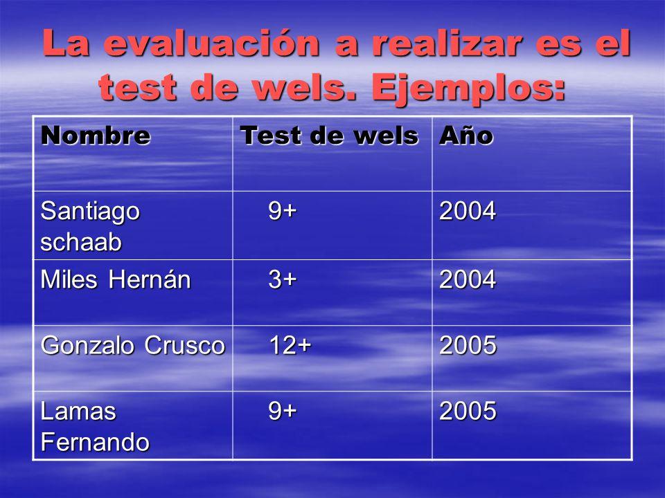 La evaluación a realizar es el test de wels. Ejemplos: La evaluación a realizar es el test de wels. Ejemplos: Nombre Test de wels Año Santiago schaab