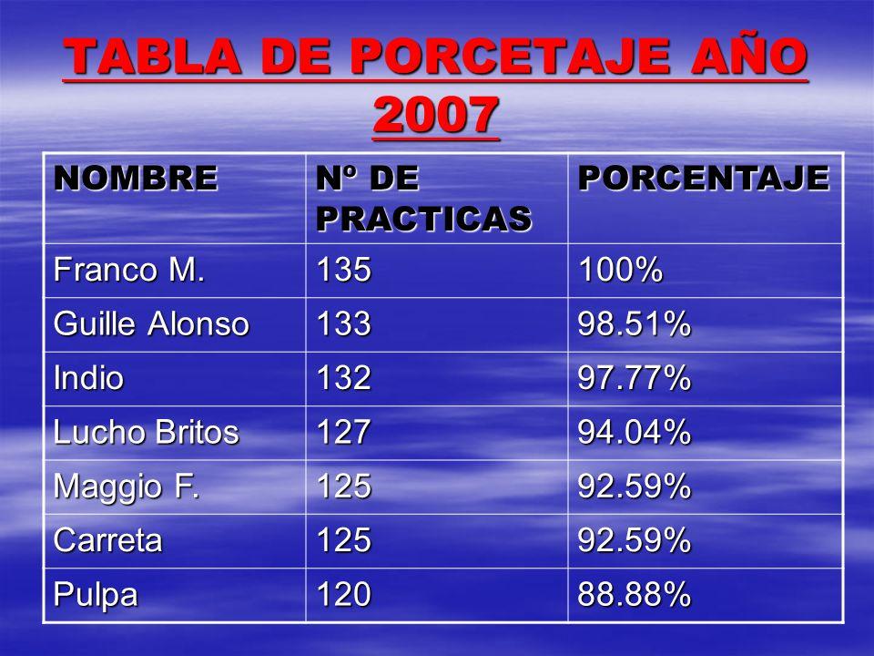 TABLA DE PORCETAJE AÑO 2007 NOMBRE Nº DE PRACTICAS PORCENTAJE Franco M. 135100% Guille Alonso 13398.51% Indio13297.77% Lucho Britos 12794.04% Maggio F