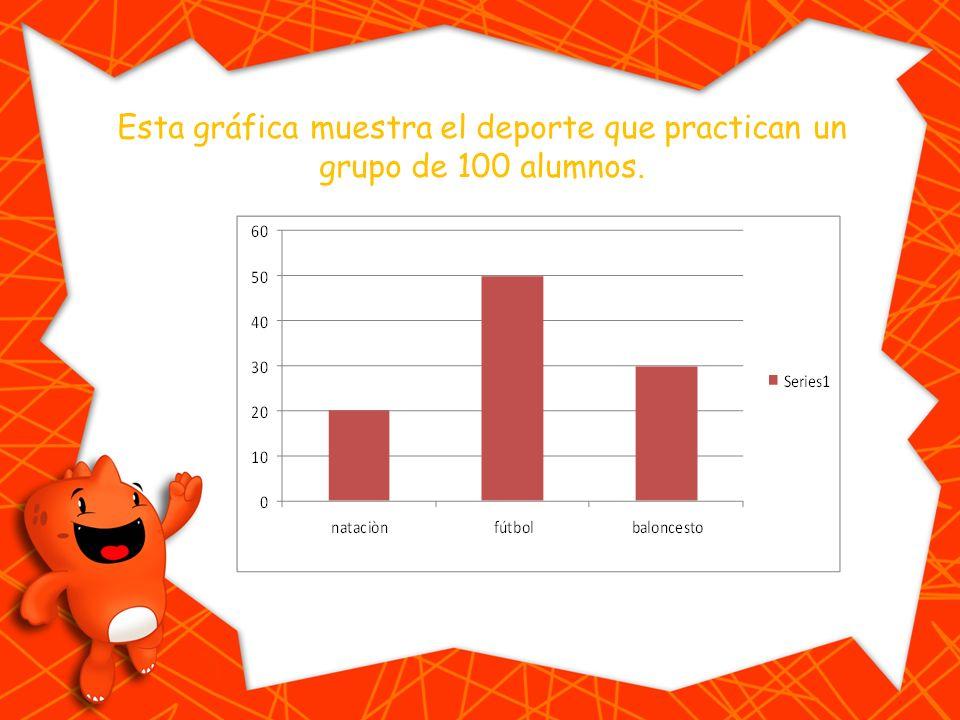 Esta gráfica muestra el deporte que practican un grupo de 100 alumnos.