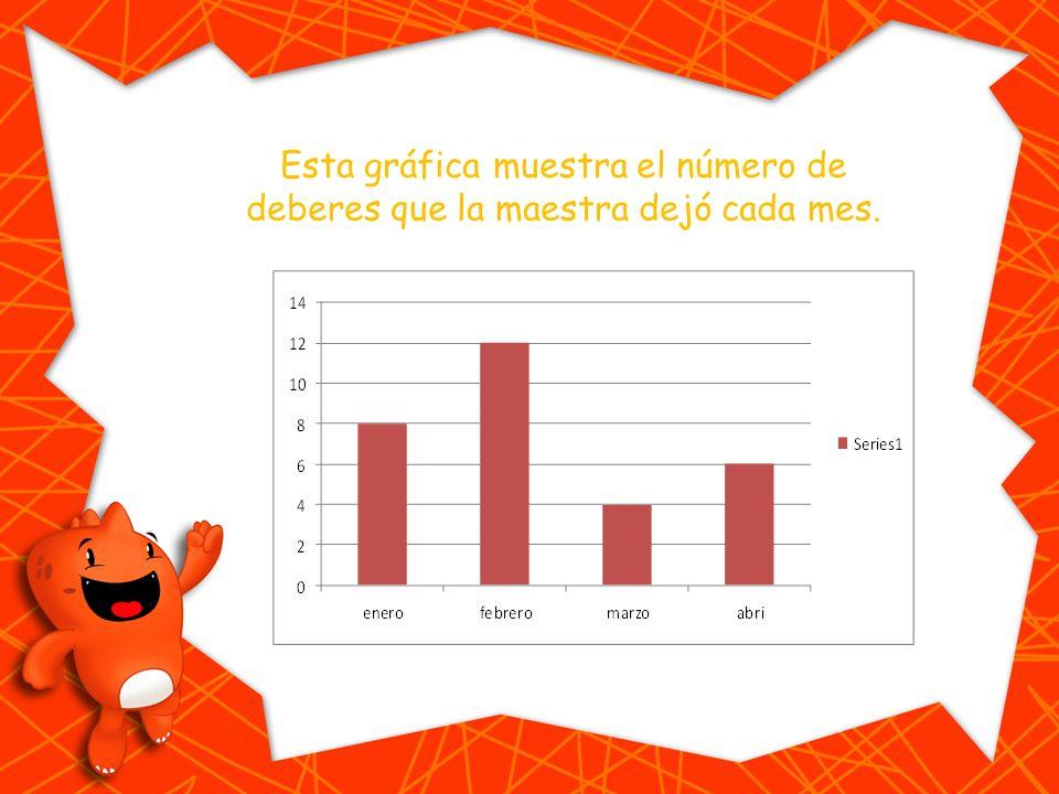 Esta gráfica muestra el número de deberes que la maestra dejó cada mes.