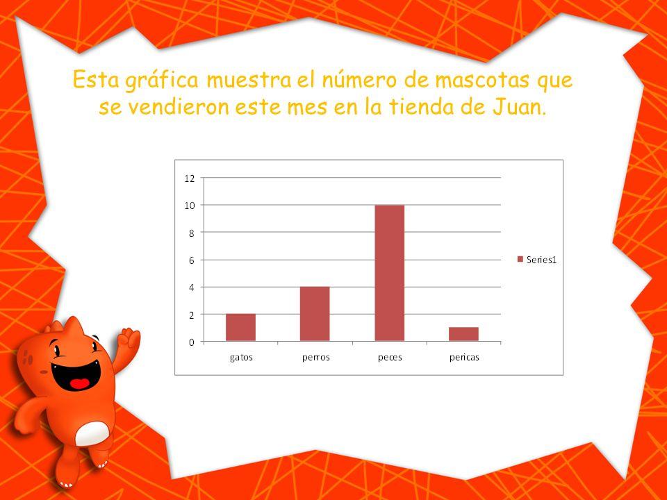 Esta gráfica muestra el número de mascotas que se vendieron este mes en la tienda de Juan.