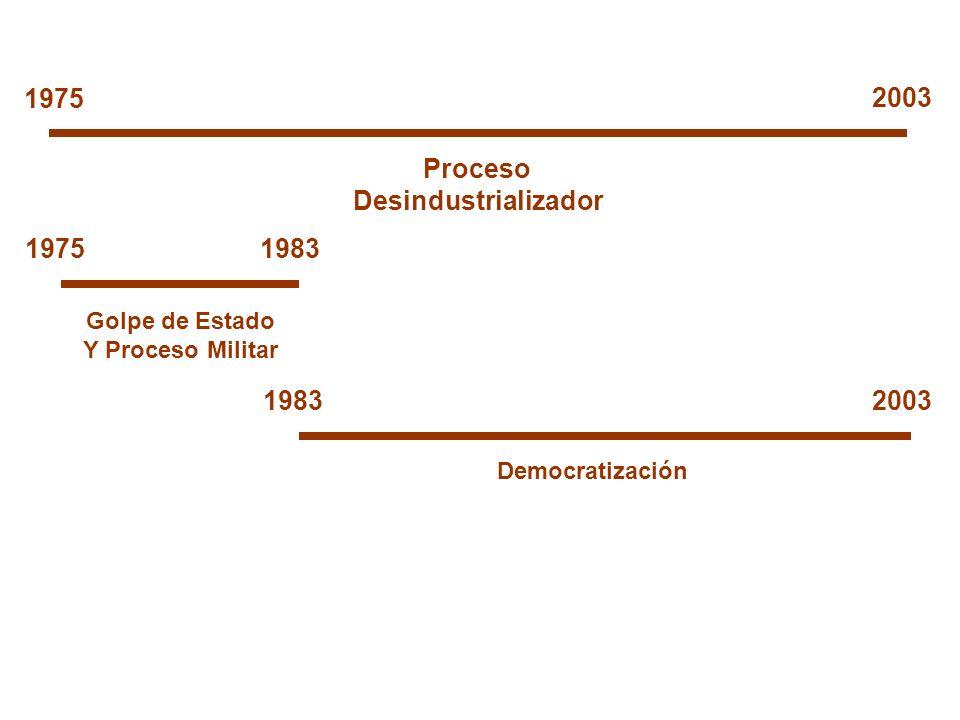 Proceso Desindustrializador 1975 2003 19751983 2003 Golpe de Estado Y Proceso Militar Democratización