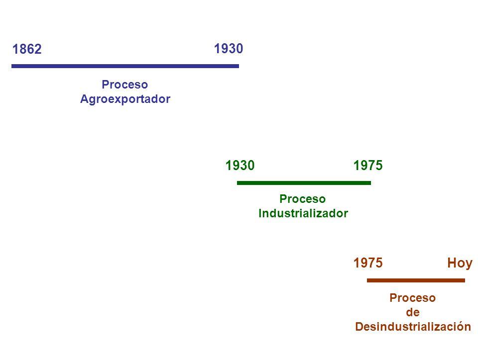 Proceso Agroexportador Proceso Industrializador Proceso de Desindustrialización 1862 1930 1975 Hoy