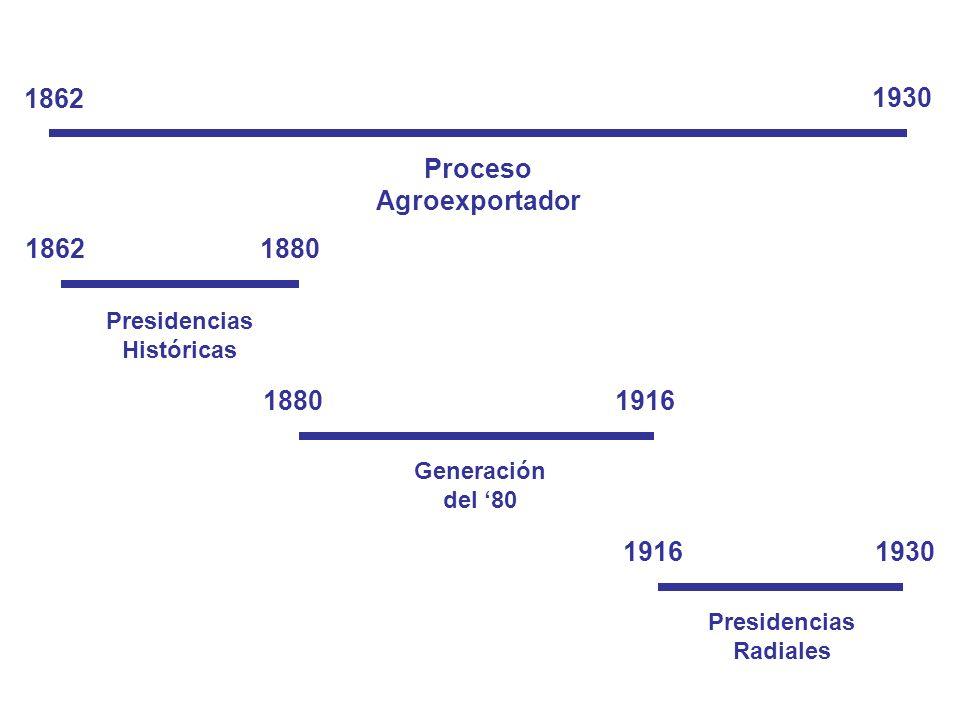 Proceso Agroexportador 1862 1930 18621880 1916 1930 Presidencias Históricas Generación del 80 Presidencias Radiales