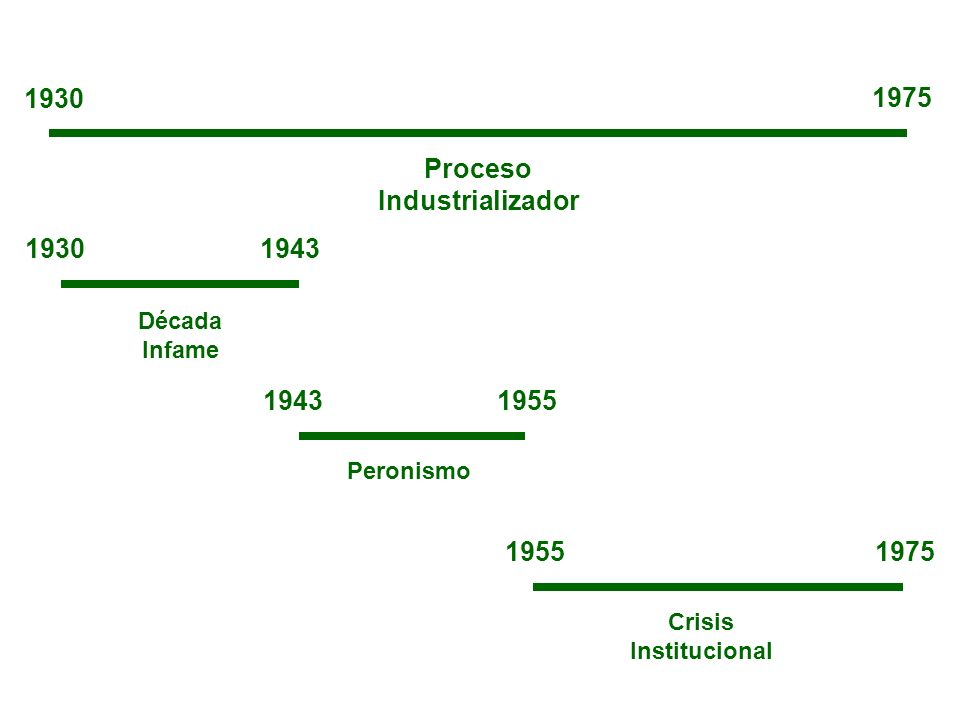 Proceso Industrializador 1930 1975 19301943 1955 1975 Década Infame Peronismo Crisis Institucional