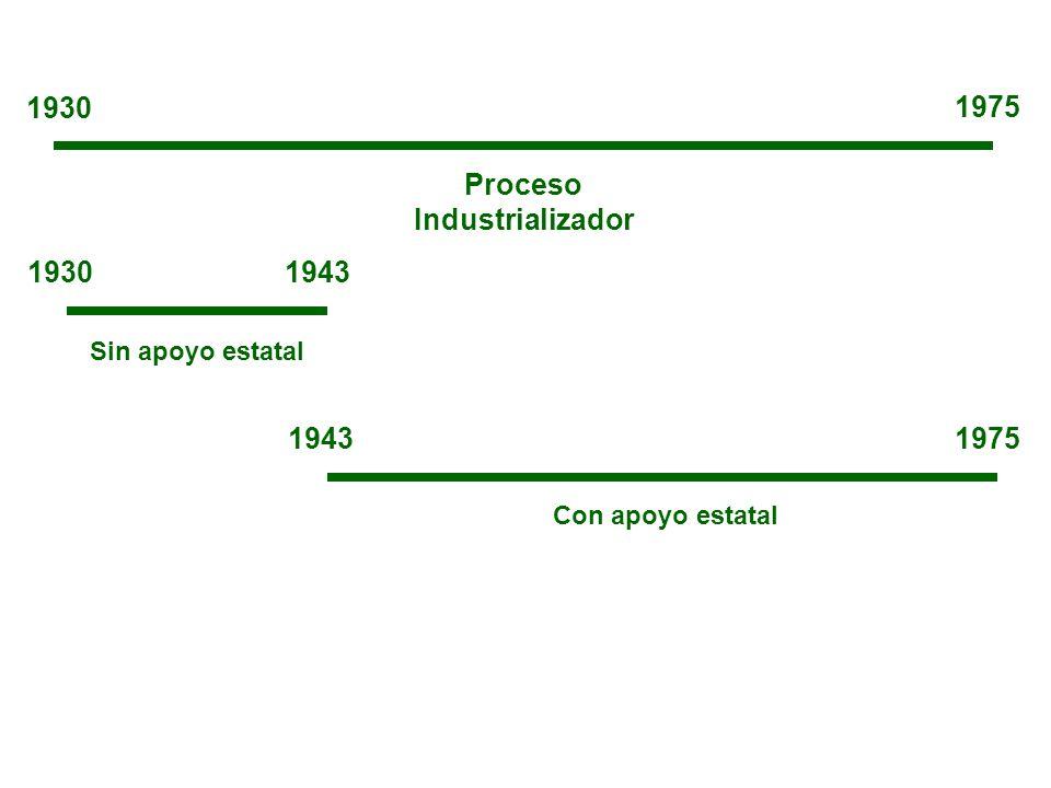 Proceso Industrializador 1930 1975 19301943 1975 Sin apoyo estatal Con apoyo estatal