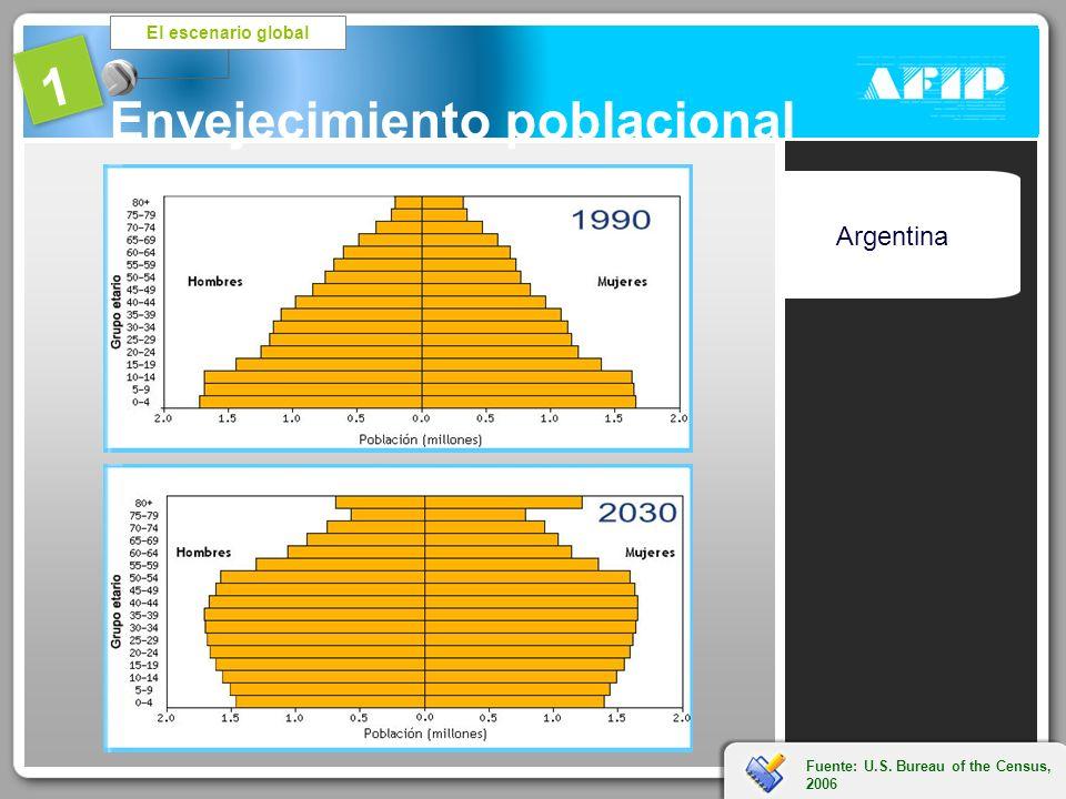 El escenario global 1 Envejecimiento poblacional OCDE – Declaración final de Seúl -Septiembre 2006- Fuente: U.S. Bureau of the Census, 2006 Argentina